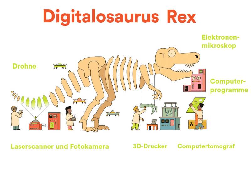 Beitrag digitalosaurus rex